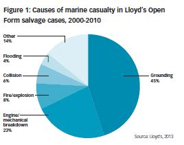 Lloyds of london case study
